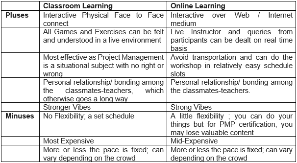 Table of pluses and minuses of Classroom and Online Training