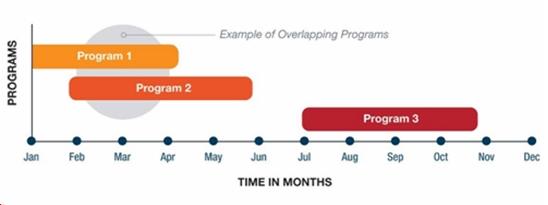 Program-experience-pgmp
