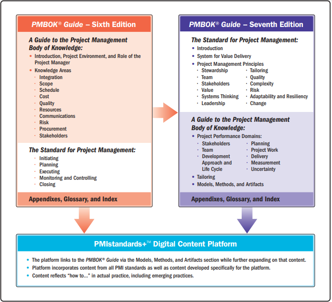 Difference between PMBOK 6th & 7th Edition