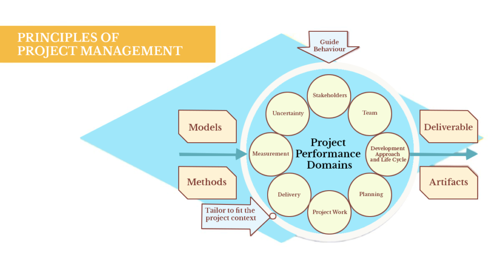 the flow chart of principles of project management