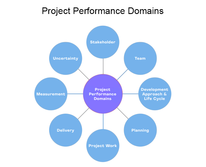 diagram of project performance domains