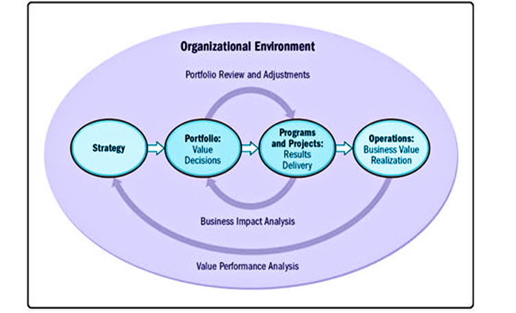 Relationship between strategy and components of Project Management
